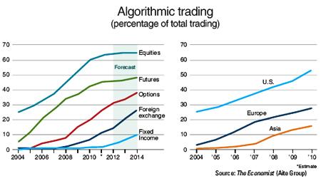 Alternative trading system korea