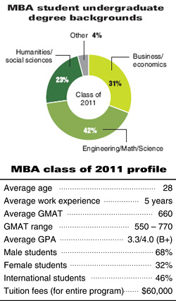 how to study well in mba