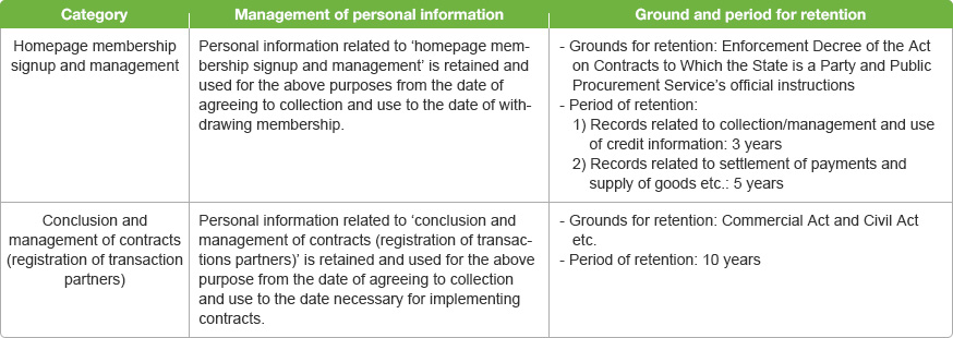 category, management of personal information, ground and period for retention