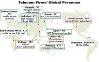 Telecom Firms' Global Dream to Come to Fruition