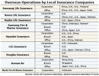 Insurers Find New Growth Potential Abroad