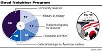 US Servicemen Broaden Good Neighbors