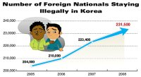 Crackdown on Illegal Foreigners Leads to Human Rights Protection