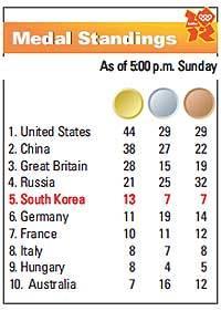 Team Korea tops medal target