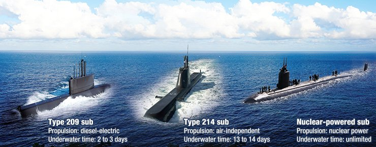 With the Republic of Korea Navy currently operating the Type 209 and 214 submarines, the Moon Jae-in government is moving to build nuclear-powered submarines to better deter threats from North Korea's submarine-launched ballistic missiles. / Graphic by Cho Sang-won