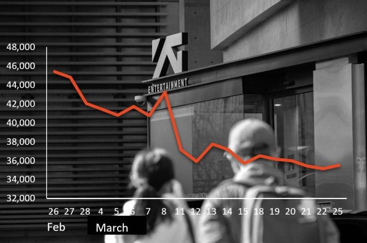 YG Entertainment's stock price is shown slipping down since Feb. 26 when police started an investigation into BIGBANG member Seungri over suspicions that the K-pop star had procured prostitutes for foreign investors in his business. Korea Times photo by Shim Hyun-chul