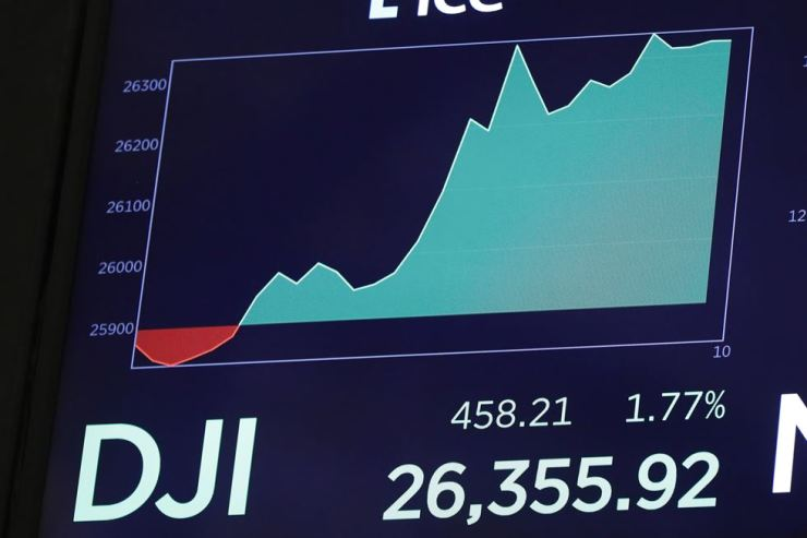 A screen above the floor of the New York Stock Exchange shows the rise of the Dow Jones industrial average shortly after the opening bell, Tuesday, Aug. 13, 2019. AP-Yonhap