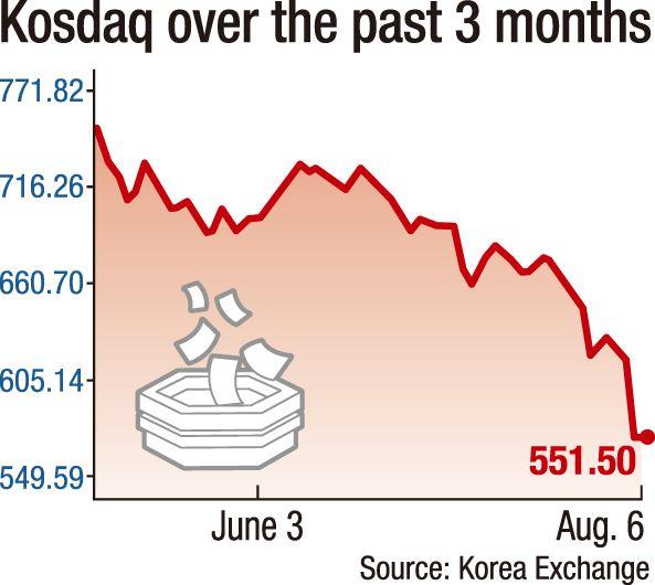 Why is Kosdaq market in panic mode?