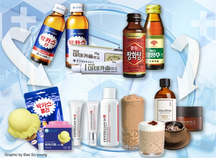 Energy drinks, ointments, and digestive medicines from pharmaceutical companies transform into various products from cosmetic products to jelly and ice cream.