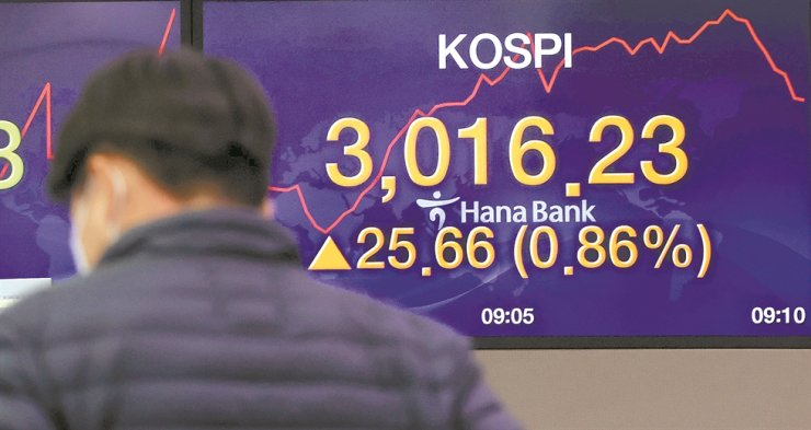 An electronic signboard at Hana Bank branch in Seoul shows the KOSPI reached 3,016.23 points in the morning trading session, Wednesday. Thirteen years after surpassing 2,000-mark in July 25, 2007, the benchmark stock index tested the historic 3,000-points level. Yonhap