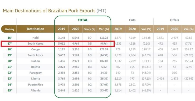 Korea imported 4,964 tons of pork from Brazil in 2020. Courtesy of the ABPA