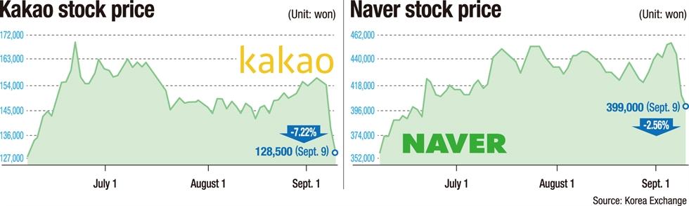 Kakao and Naver logos