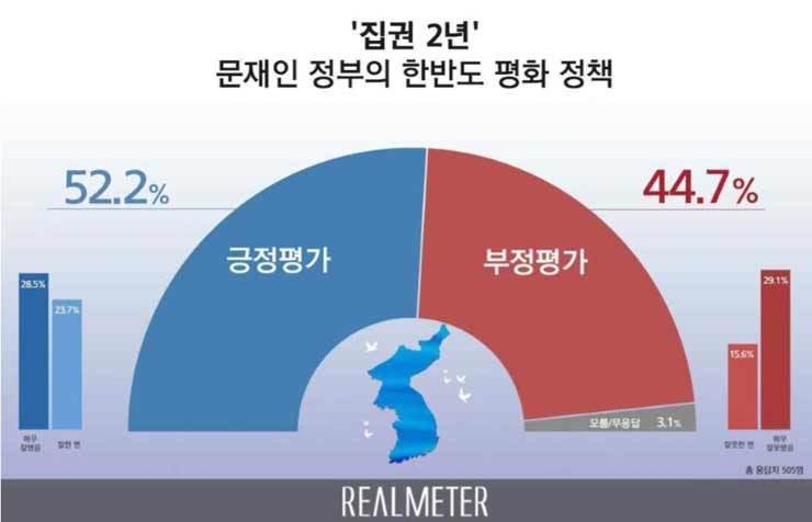This infographic shows the results of a poll of 505 adults conducted by Realmeter on May 7, where 52.2 percent said they support President Moon Jae-in's peace policy, three days ahead of the second anniversary of Moon's inauguration. Courtesy of Realmeter