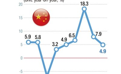 China's disappointing Q3 growth unnerves Korea