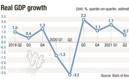 Despite Delta variant, BOK remains positive for 4% growth