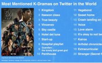 'Kingdom' most mentioned Korean drama on Twitter