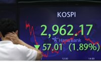 KOSPI falls below 3,000 for first time in six months