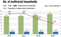 No. of multicultural households on steady increase in Korea