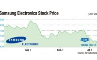 Supply chain crisis, strengthening dollar burdening Samsung