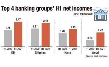 KB outperforms Shinhan in H1 earnings