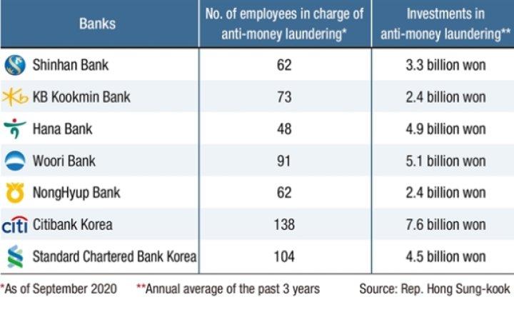 Korean banks still vulnerable to money laundering