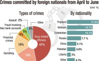 Police launch crackdown on crimes by foreign nationals