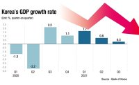 Korea less likely to post 4 percent GDP growth