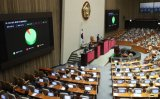National Assembly endorses 34.9 trillion-won extra budget to fight COVID-19