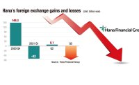 [ANALYSIS] Hana faces widening foreign exchange losses