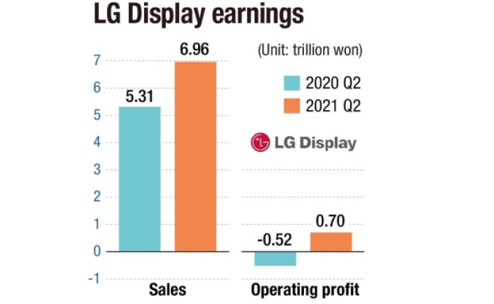 LG Display zeroing in on P-OLEDs