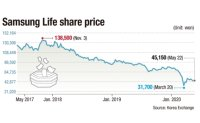 Samsung Life tarnished by misconduct