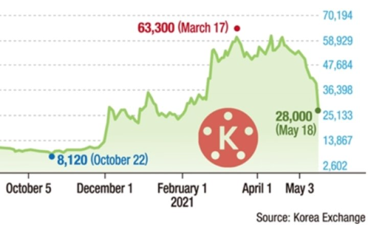 Investors panic over KineMaster deal collapse