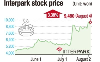 Interpark shares soar on takeover expectations