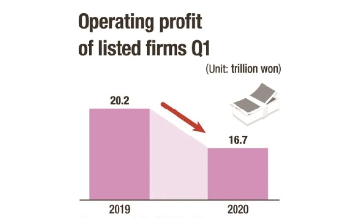 Virus to reduce operating profit of listed firms Q1