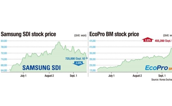 Concerns about Samsung SDI spin-off lead to Thursday's price drop