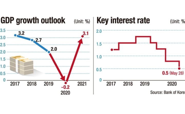 BOK cuts Korea's 2020 growth outlook to - 0.2 percent