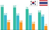 Korea's cosmetics brands expanding foothold in Thailand