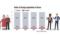 Demographic crisis looming large over Korea