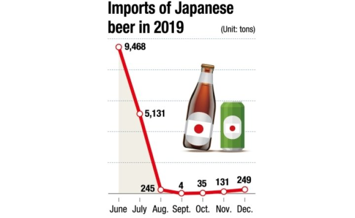 Japanese beer imports nearly halved amid boycott