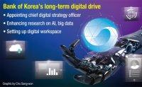 Bank of Korea to use AI, big data for monetary policy