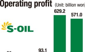 S-Oil reports record profit for 1st half