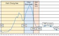 Political decisions behind Korea's adoption curve