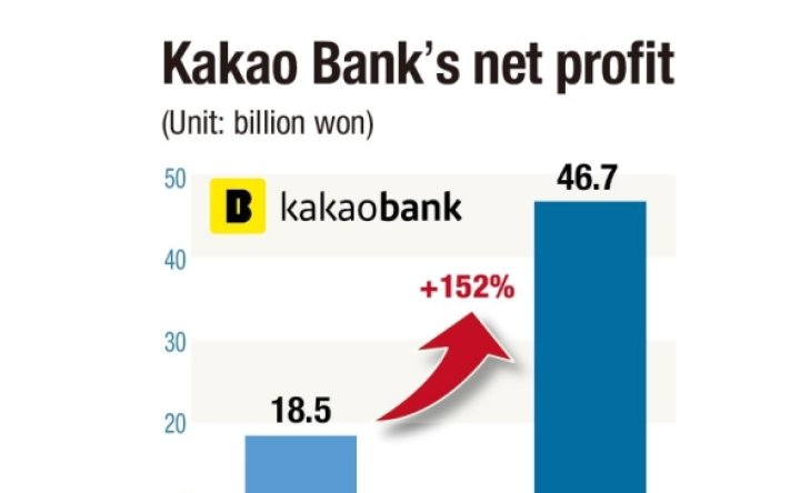 Kakao Bank reports earnings growth, widens loan portfolio