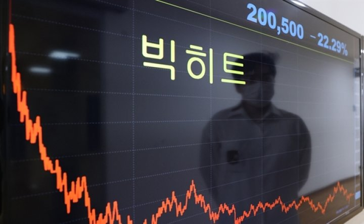 Big Hit Entertainment on slide to new low after stock market debut