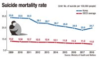 Korea still tops suicide rate among OECD countries
